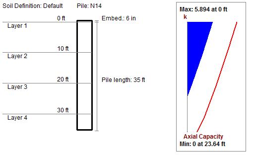 3 Pile Axial Diagram