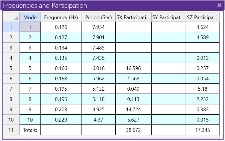 Frequencies Participation