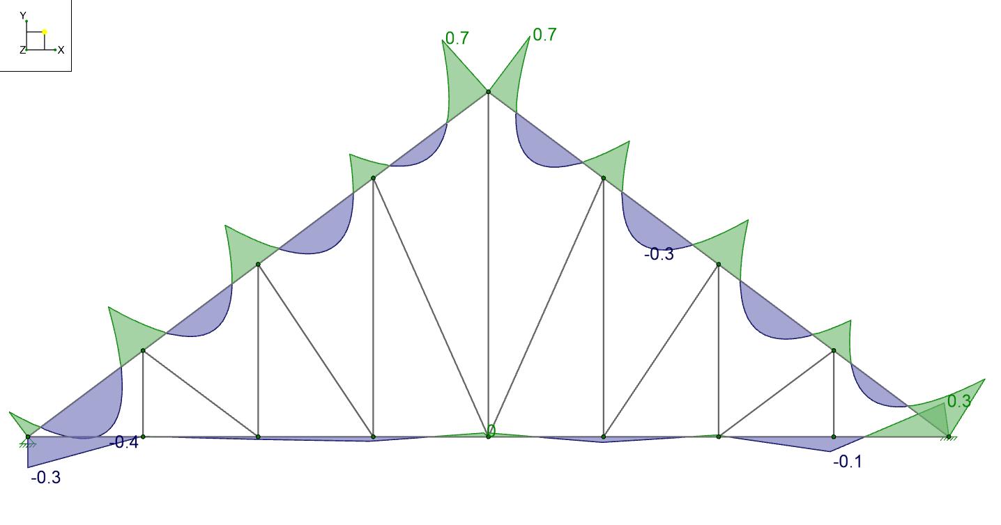 Internalforces modelgraphics2