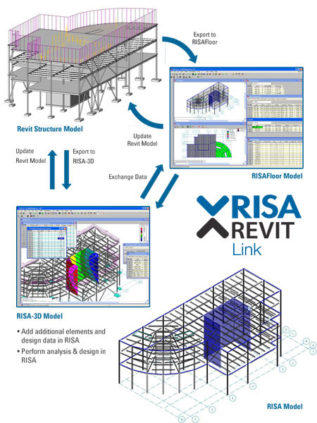 Diagram of the RISA-Revit Link
