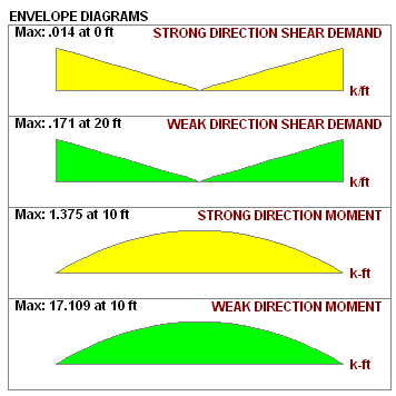Flexible Diaphragms Analysis And Results