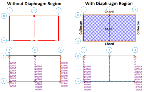 Flexible Diaphragms - Analysis and Results
