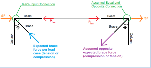 Seismic Vertical Brace Connections