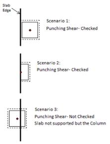 Punching Shear - Design